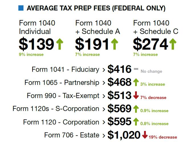 Taxsavers 2018 Fees